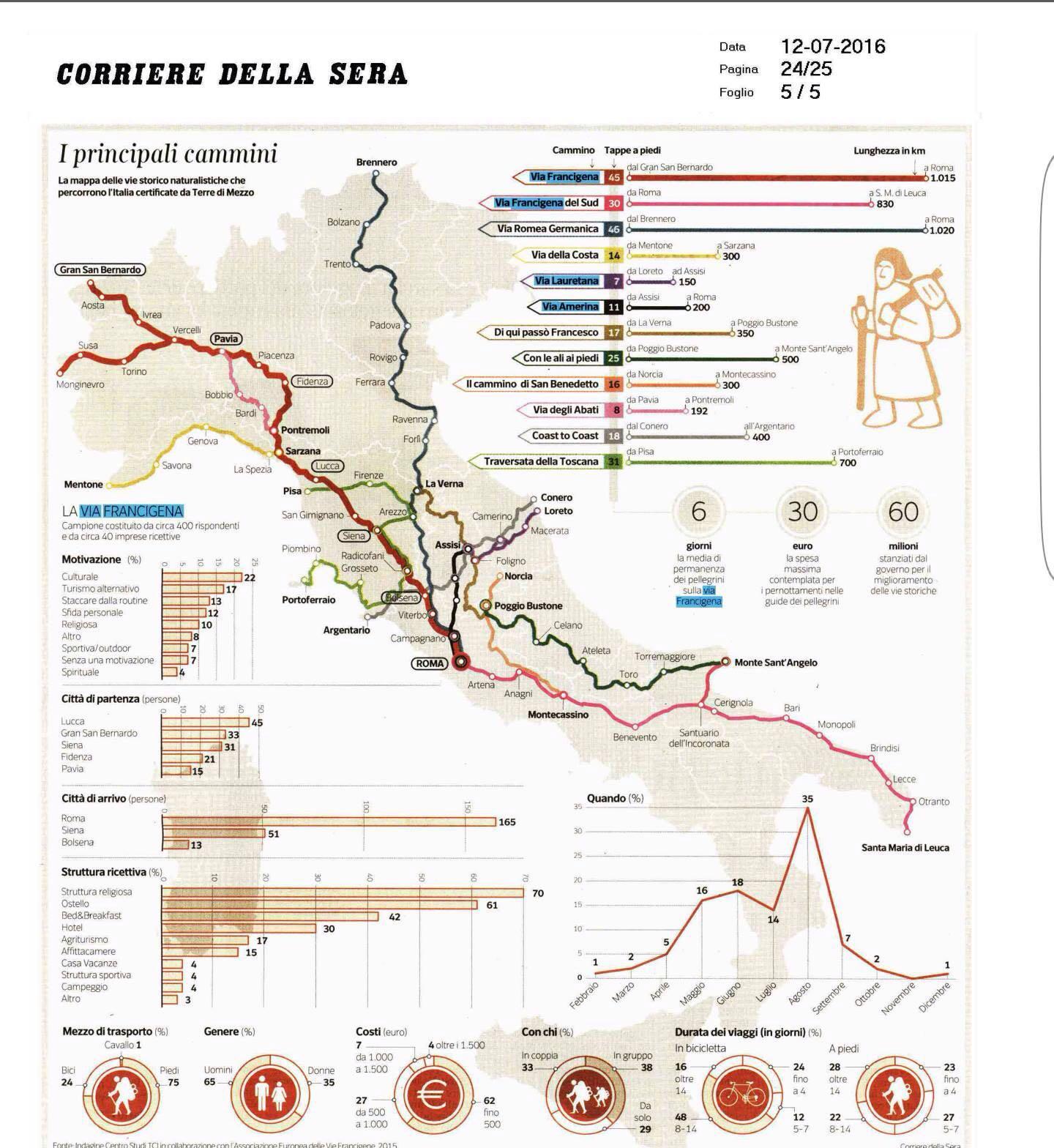 2010-2016 – GRANDI PASSI SULLA VIA ROMEA